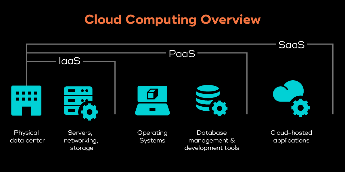 Cloud computing comparison chart of SaaS, PaaS, and IaaS