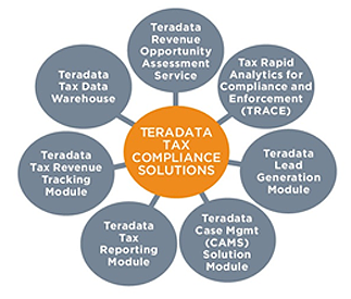 Gov-tax-compliance